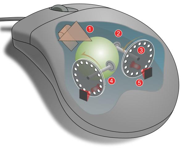 Mouse meccanico